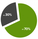 70 posto web
