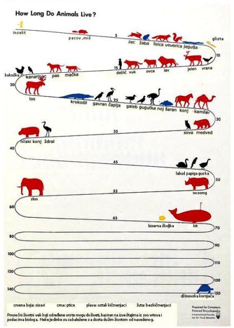 koliko dugo zive zivotinje web