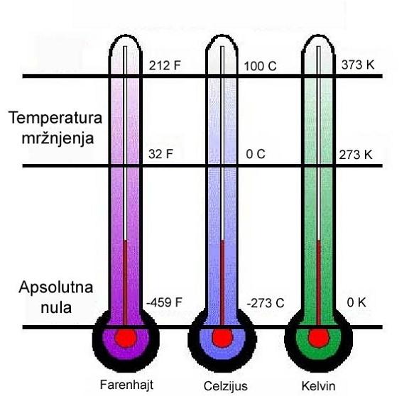 temperature uporedjenje