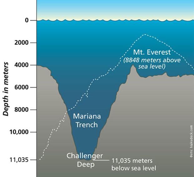 Najviša i najdublja tačka na Zemlji
